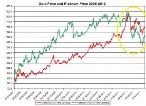 Chart gold price and  Platinum price January 2011 -January 2012 January 24