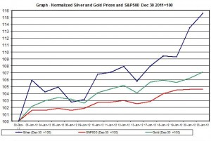 Chart silver Price gold price and SNP500 January 2012 January 24