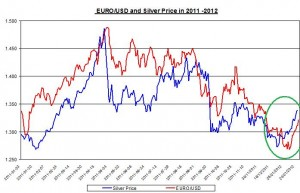 Chart silver price and  Euro usd exchange rate  January 2011 -January 2012 February 1