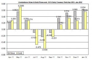 Correlation Gold Price and silver price and 10 Yr Daily Treasury Yield April 2011 January 2012 January 19