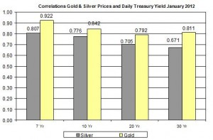 Correlation Gold Price and silver price and 10 Yr Daily Treasury Yield January 2012 January 11