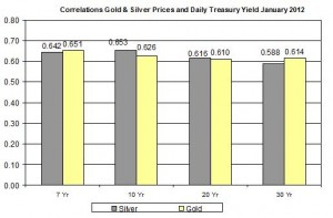 Correlation Gold Price and silver price and 10 Yr Daily Treasury Yield January 2012 January 18