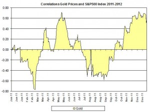 Correlation Gold Prices and S&P500 index January 2012 January 10
