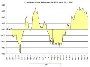 Correlation Gold Prices and S&P500 index January 2012 January 19