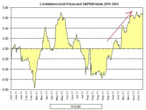 Correlation Gold Prices and S&P500 index January 2012 January 4