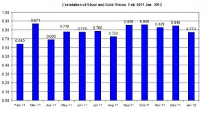 Correlation Gold Prices silver price and  January 2012 January 26