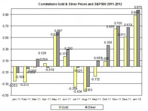 Correlation Gold Prices silver price and S&P500 index January 2012 January 17