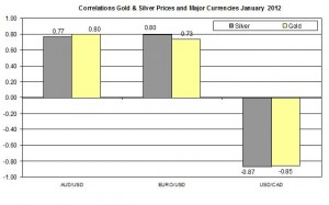 Correlation Gold & Silver Prices and EURO USD AUD CAD January 2012 January 26