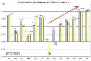 Correlation Gold & Silver Prices and Forex exchange rate AUD USD 2011  January 2012 11