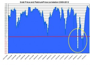 Correlation Gold & Silver Prices and euro to us dollar Feb November 2011 December 14