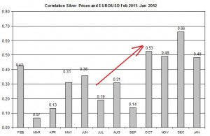 Correlation silver price and  Euro usd exchange rate  January 2011 -January 2012 February 1