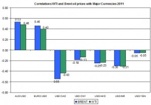 Correlations wti and Brent spot oil prices with MAJOR CURRENCIES 2011 outlook 2012
