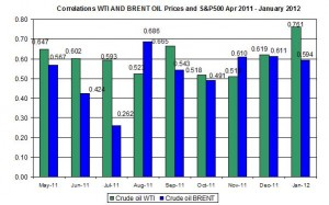 Correlations wti and Brent spot oil prices with S&P500 April  December January 16 2012