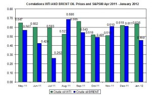 Correlations wti and Brent spot oil prices with S&P500 April  December January 27 2012