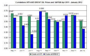 Correlations wti and Brent spot oil prices with S&P500 April  January 30 February 3 2012