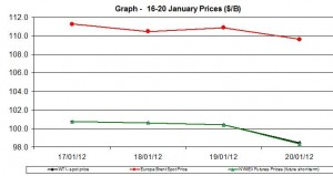 Crude oil price WTI BRENT oil chart -16-20  January  2012