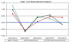 Crude oil price chart WTI Brent oil - percent change  23-27 January  2012