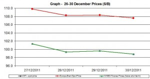 Crude oil prices WTI BRENT oil  chart -27-30 December  2011