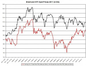 Crude spot oil price WTI  outlook and Brent oil 2011 outlook 2012