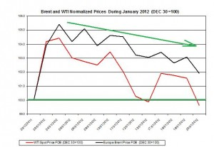 Crude spot oil price forecast 2011 Brent oil and WTI spot oil  2012 January 27