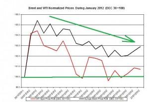 Crude spot oil price forecast 2011 Brent oil and WTI spot oil  2012  January 30 February 3