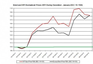 Crude spot oil price forecast 2011 Brent oil and WTI spot oil  2012 January 9