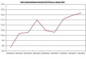Difference between Brent and WTI crude spot oil price forecast 2012 January 16