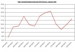 Difference between Brent and WTI crude spot oil price forecast 2012 January 27