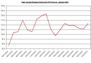 Difference between Brent and WTI crude spot oil price forecast 2012  January 30 February 3