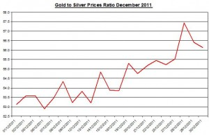 Gold and Silver prices ratio 2012 January