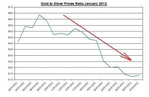 Gold and Silver prices ratio 2012 January February