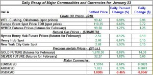Gold price and Silver price Crude oil prices, Natural gas price 2012  January 23