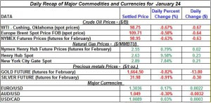 Gold price and Silver price Crude oil prices, Natural gas price 2012  January 24