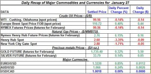 Gold price and Silver price Crude oil prices, Natural gas price 2012  January 27