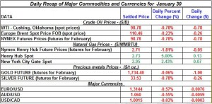 Gold price and Silver price Crude oil prices, Natural gas price 2012  January 30