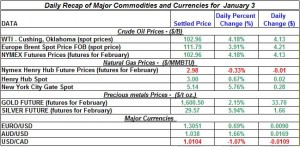 Gold price and Silver prices Crude oil prices, Natural gas spot price 2012  January 3