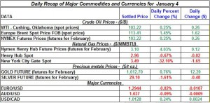 Gold price and Silver prices Crude oil prices, Natural gas spot price 2012  January 4