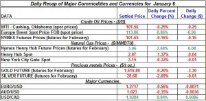 Gold price and Silver prices Crude oil prices, Natural gas spot price 2012  January 6