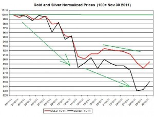 Gold price forecast & silver price outlook 2011 January 3