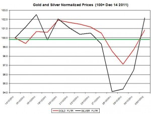 Gold price forecast & silver price outlook 2012 January 4