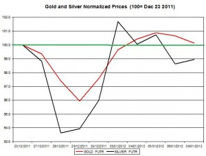 Gold price forecast & silver price outlook 2012 January 10