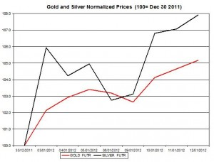 Gold price forecast & silver price outlook 2012 January 12
