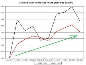 Gold price forecast & silver price outlook 2012 January 16