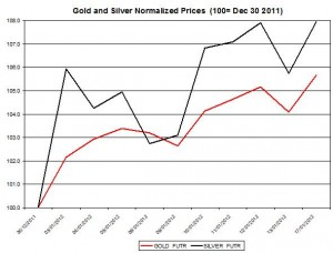 Gold price forecast &amp; silver price outlook 2012 January 18