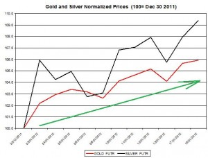 Gold price forecast & silver price outlook 2012 January 19