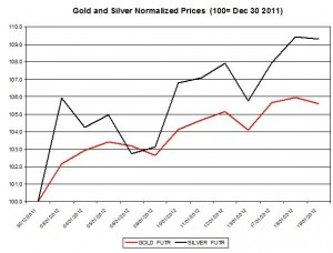Gold price forecast & silver price outlook 2012 January 20