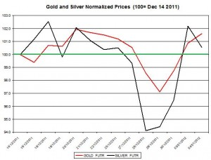 Gold price forecast &amp; silver price outlook 2012 January 5