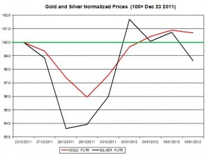 Gold price forecast & silver price outlook 2012 January 9