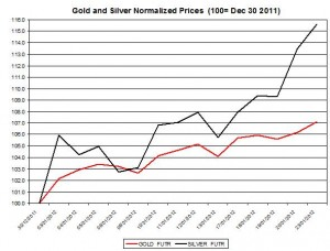 Gold price forecast & silver prices 2012 January 24