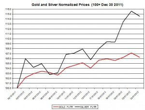 Gold price forecast & silver prices 2012 January 25